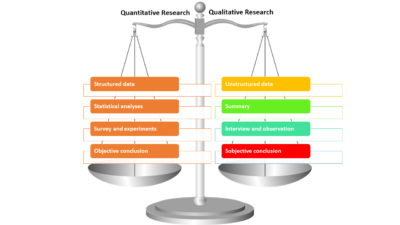 Mental toughness, review and analyses of quantitative and qualitative research