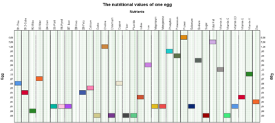 Eggs have no effect on CVD, but why should i be careful?