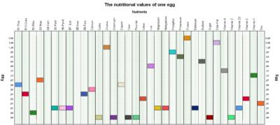 Egg Nutritional values